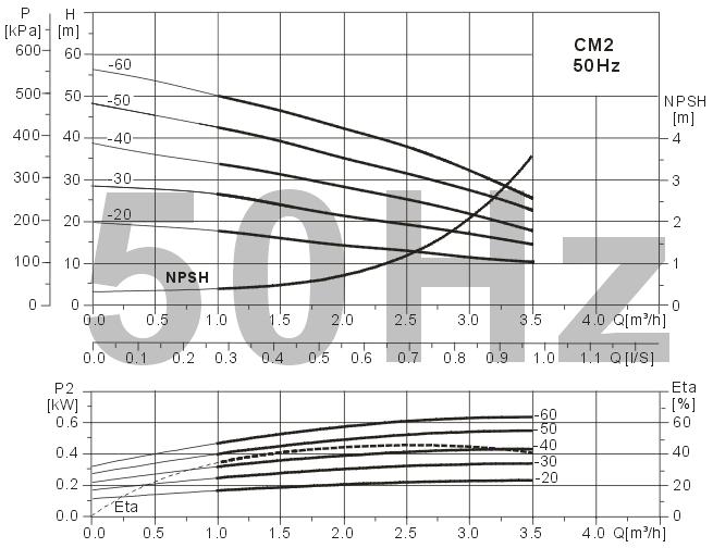 Máy bơm Ewara CM 2-60