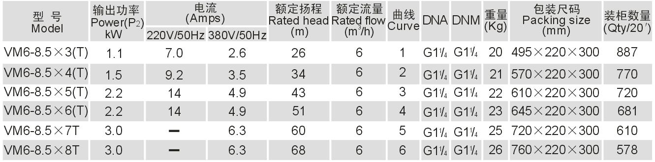 Bơm trục đứng Ewara VM 6-8.5*8T